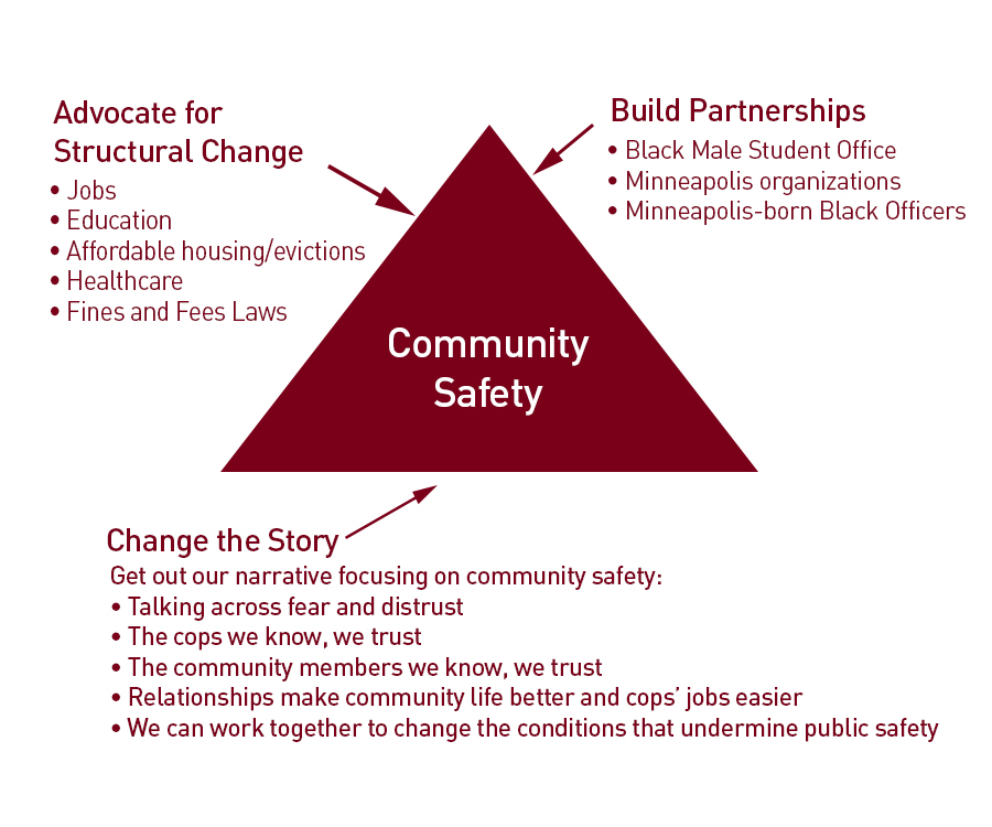 Graphic describing how community safety is built by advocating for structural change, building partnerships and changing the story.